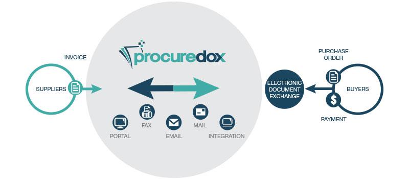 ProcureDox