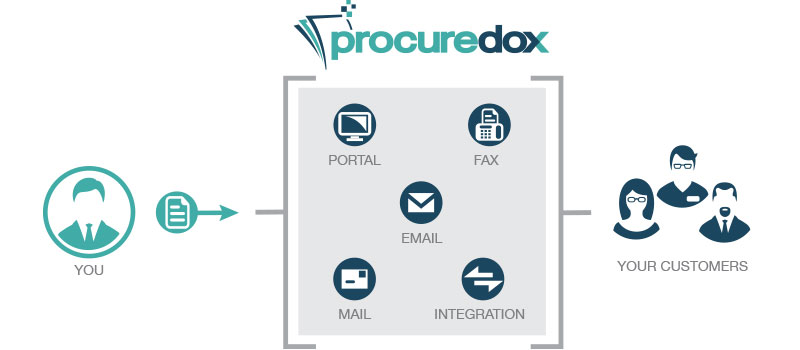 100% Invoicing - ProcureDox